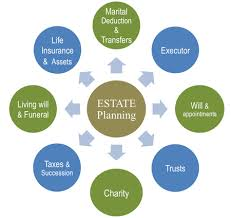 How Do I Identify the Right Estate Planning Attorney?